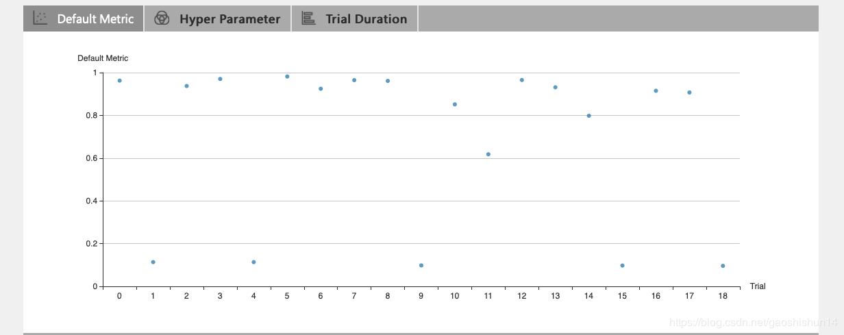 使用NNI的scikit-learn以及Tensorflow分析- 技术经验- W3xue