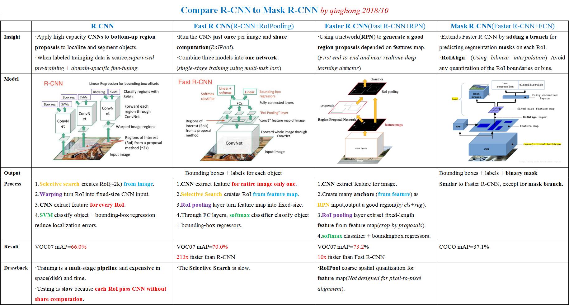 物体检测丨从R-CNN到Mask R-CNN - 技术经验- W3xue