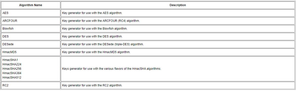 Java使用Cipher类实现加密,包括DES,DES3,AES和RSA加密- 技术经验- W3xue